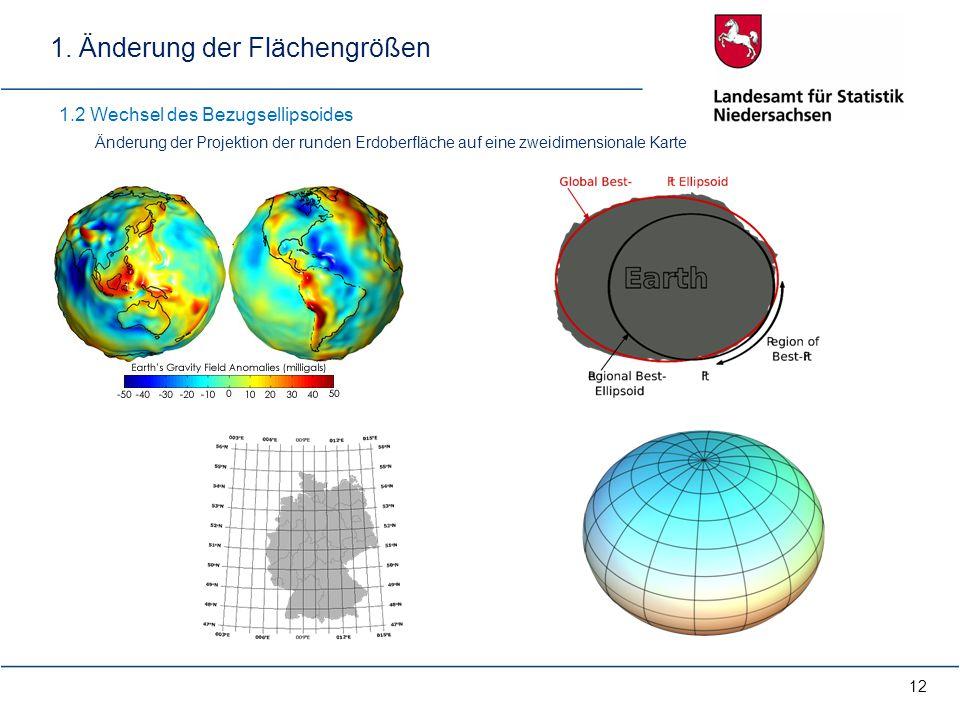 12 1.2 Wechsel des Bezugsellipsoides Änderung der Projektion der runden Erdoberfläche auf eine zweidimensionale Karte 1. Änderung der Flächengrößen