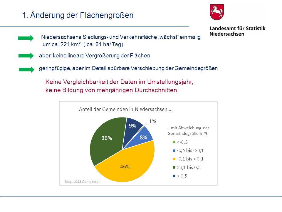"""Niedersachsens Siedlungs- und Verkehrsfläche """"wächst"""" einmalig um ca. 221 km² ( ca. 61 ha/ Tag) geringfügige, aber im Detail spürbare Verschiebung der"""
