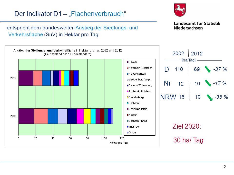 """2 entspricht dem bundesweiten Anstieg der Siedlungs- und Verkehrsfläche (SuV) in Hektar pro Tag Der Indikator D1 – """"Flächenverbrauch"""" 2002 2012 D 110"""