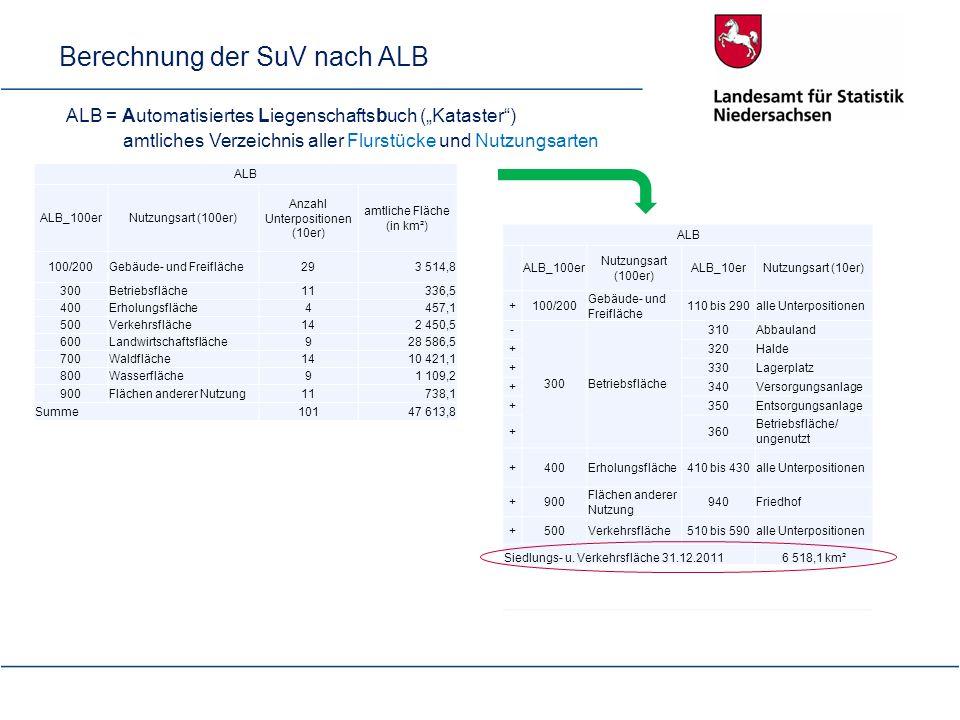 Berechnung der SuV nach ALB ALB ALB_100erNutzungsart (100er) Anzahl Unterpositionen (10er) amtliche Fläche (in km²) 100/200Gebäude- und Freifläche293