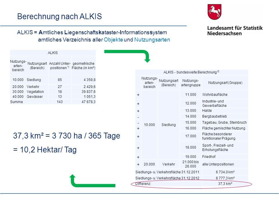 Berechnung nach ALKIS ALKIS = Amtliches Liegenschaftskataster-Informationssystem amtliches Verzeichnis aller Objekte und Nutzungsarten ALKIS Nutzungs-