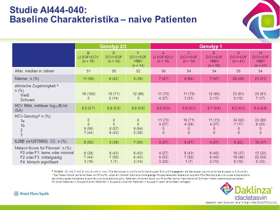 Genotyp 1 nach Therapieversagen von TVR oder BOC I DCV+SOF (n=21) J DCV+SOF+RBV (n=20) Alter, median in Jahren 5957 Männer, n (%) 13 (62)12 (60) ethnische Zugehörigkeit a n (%) Weiß Schwarz/AA 19 (91) 2(10) 18 (90) 1 (5) HCV RNA, mittlerer log 10 IE/ml (SA) 6,3 (0,4) HCV-Genotyp, b n (%) 1a 1b 2 3 16 (76) 5 (24) 0 17 (85) 3 (15) 0 IL28B (rs12979860) CC, n (%) 1 (5)0 Metavir-Score für Fibrose c, n (%) F0 oder F1: keine oder minimal F2 oder F3: mittelgradig F4: klinisch signifikant 2 (10) 14 (67) 3 (14) 3 (15) 11 (55) 6 (30) a Andere (J, n=1).