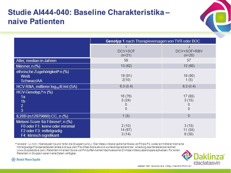 a A LI b SOF, DCV + SOF H DCV + SOF + RBV C DCV + SOF E DCV + SOF + RBV G DCV + SOF 24 Wochen HCV RNA <LLOQ Patienten, % Studie AI444-040: SVR 12 primärer Endpunkt (mITT) für nicht vorbehandelte Patienten Der SVR 12 -Anteil betrug 98 % bei GT1a und 100 % bei GT1b Der SVR 24 -Anteil betrug 93-100 % bei GT1 und 88-100 % bei GT2/3 c LI, Lead-in; LLOQ = untere Bestimmungsgrenze (25 IE/ml), mITT, modifizierter Intent-to-treat a) Bei einem Patienten fehlten die Daten nach Behandlungswoche12, der jedoch ein SVR24 erreichte, ein Patient erschien nicht mehr zur Nachkontrolle, nachdem er ein SVR4 erreicht hatte b) Die LI (Lead-in) mit SOF wurde in den nachfolgenden Studien nicht durchgeführt c) Der prozentuale Anteil betrug im Lead-in Arm 93 % und 88 %.