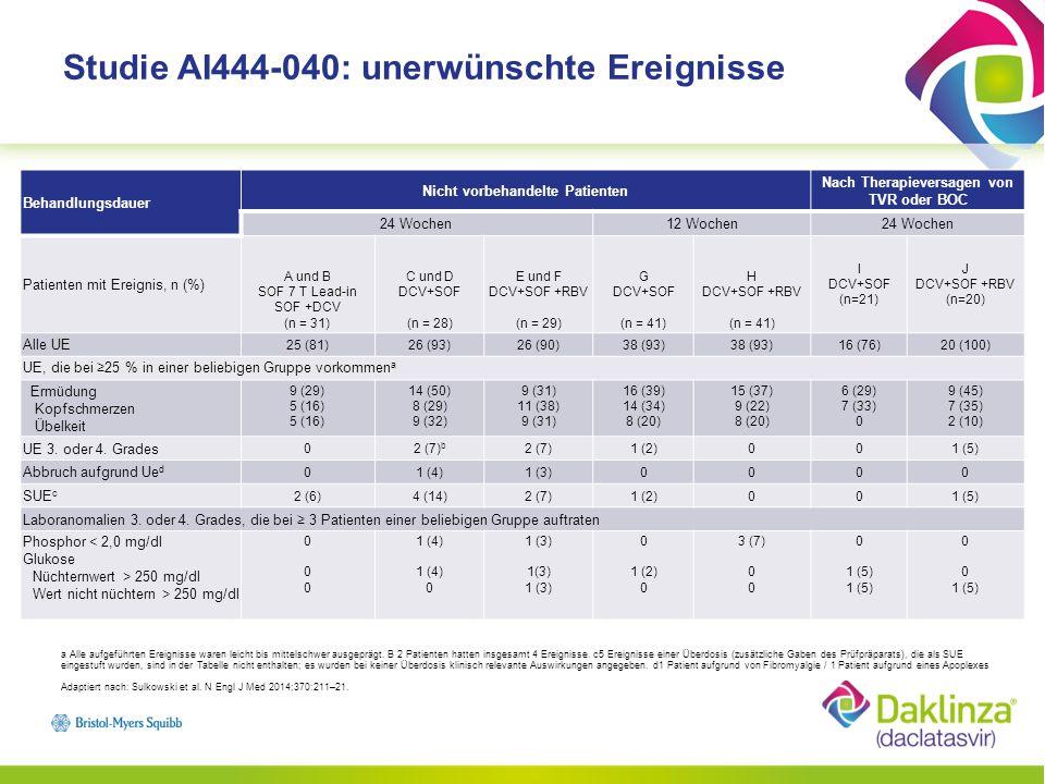 DCV + SOF (±RBV) zeigte hohe Ansprechraten unabhängig vom Virus-Subtyp oder einem vorherigen Versagen auf eine Behandlung mit Proteaseinhibitoren (PI) –Der SVR 12 -Anteil betrug 89 bis 100 % bei nicht vorbehandelten Patienten und 98 % bei GT1-Patienten, bei denen es zu einem PI-Therapieversagen gekommen war –Die Ergebnisse mit und ohne RBV fielen ähnlich aus DCV + SOF war mit hohen Raten eines anhaltenden virologischen Ansprechens bei schwer zu behandelnden Populationen assoziiert –Der SVR 12 -Anteil betrug 89 % bei GT 3 und 98 % bei GT 1a –Die Wirksamkeit wurde auch gezeigt bei Patienten mit fortgeschrittener Fibrose Die Wirksamkeit von DCV + SOF bleibt auch bei Vorliegen eines NS5A-Polymorphismus oder bei NS3-Polymorphismen erhalten, die mit Resistenzen gegen TVR und BOC einhergehen.