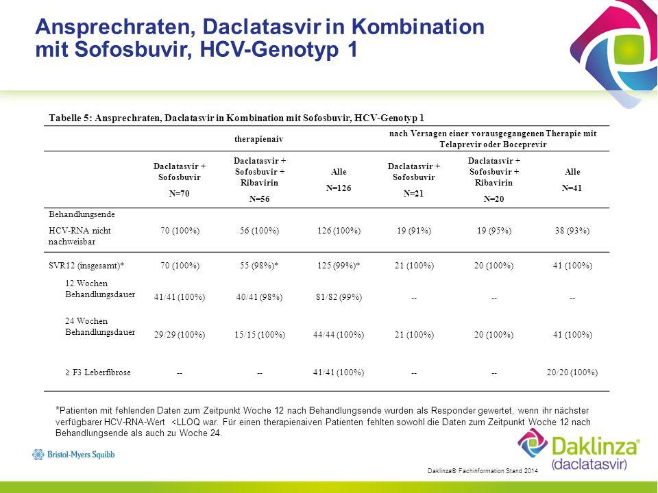 Tabelle 6: Ansprechraten, Daclatasvir in Kombination mit Sofosbuvir für 24 Wochen; therapienaive Patienten mit HCV- Genotyp 2 oder 3 Genotyp 2Genotyp 3 Daclatasvir + Sofosbuvir N=17 Daclatasvir + Sofosbuvir + Ribavirin N=9 alle mit Genotyp 2 Infizierten N=26 Daclatasvir + Sofosbuvir N=13 Daclatasvir + Sofosbuvir + Ribavirin N=5 alle mit Genotyp 3 Infizierten N=18 Behandlungsende HCV-RNA nicht nachweisbar 17 (100%)9 (100%)26 (100%)11 (85%)5 (100%)16 (89%) SVR12*17 (100%)8 (89%)*25 (96%)*11 (85%)5 (100%)16 (89%)  F3 Leberfibrose 8/8 (100%)5/5 (100%) Virologisches Versagen Virologischer Durchbruch ** 0001 (8%)01 (6%) Rückfall **0001/11 (9%)01/16 (6%) *Patienten mit fehlenden Daten zum Zeitpunkt Woche 12 nach Behandlungsende wurden als Responder gewertet, wenn ihr nächster verfügbarer HCV-RNA-Wert <LLOQ war.