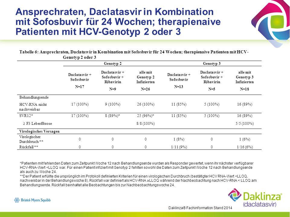 Daclatasvir -Zusammenfassung * Langzeit-Follow-up-Studien haben gezeigt, dass eine SVR 12 in über 99% der Fälle einer endgültigen Ausheilung der HCV-Infektion entspricht.