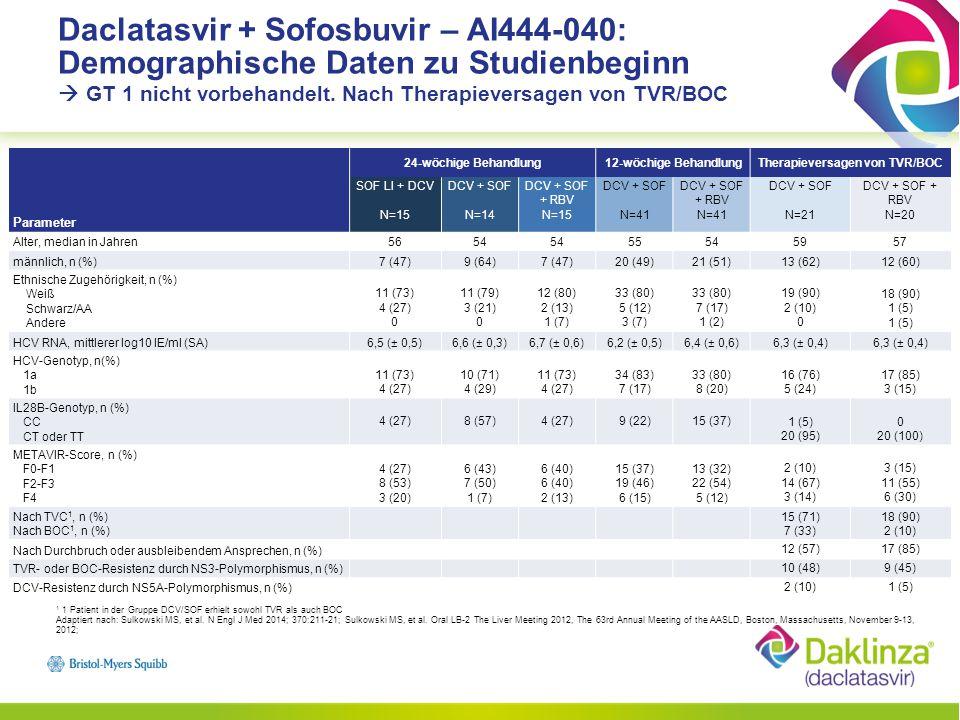 Adaptiert nach: Sulkowski MS, et al.N Engl J Med 2014; 370:211-21; Sulkowski MS, et al.