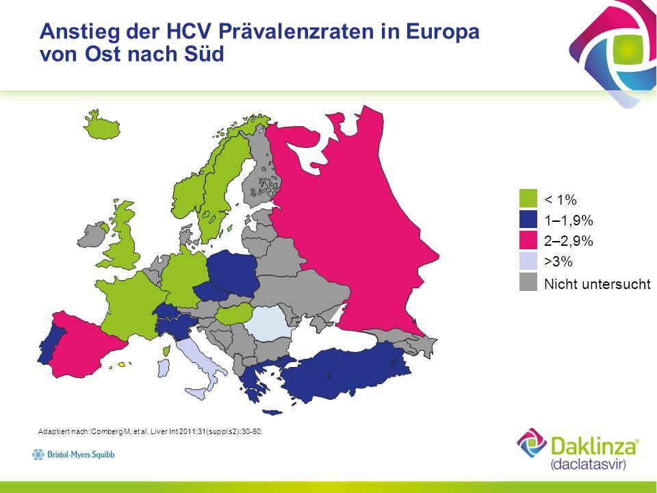 Situation in Deutschland: HCV-Genotypen Adaptiert nach: Hüppe et al., Epidemiologie der chronischen Hepatitis C in Deutschland; Z Gastroenterol 2007