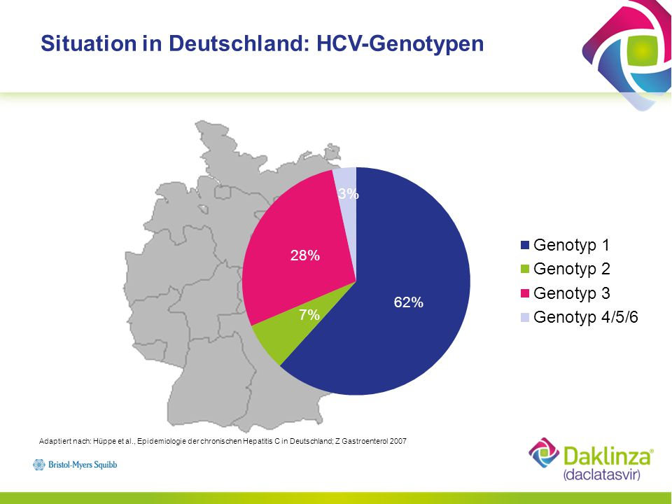 Situation in Deutschland: HCV-Genotypen Adaptiert nach: Hüppe et al., Epidemiologie der chronischen Hepatitis C in Deutschland; Z Gastroenterol 2007