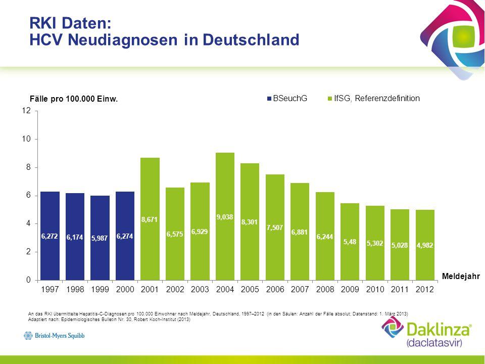 RKI Daten: HCV Neudiagnosen 2012 nach Bundesländern An das RKI übermittelte Hepatitis-C-Diagnosen pro 100.000 Einwohner nach Bundesland, Deutschland, 2012 (n = 4.977) im Vergleich mit den Vorjahren (Datenbestand: 1.