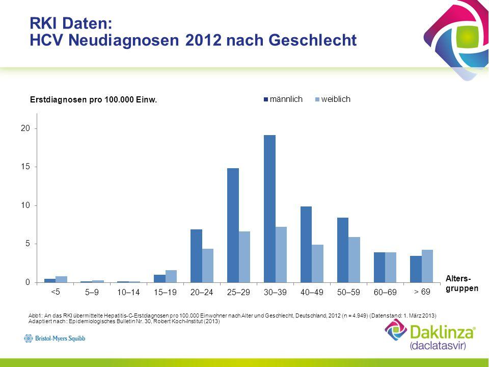 RKI Daten: HCV Übertragungswege bei Neuinfektionen 2012 in Deutschland Übertragungswege von Hepatitis C (gemeldete Fälle 2012 nach Referenzdefinition mit belastbaren Angaben zum wahrscheinlichen Übertragungsweg, n = 4.982; (Datenbestand: 1.