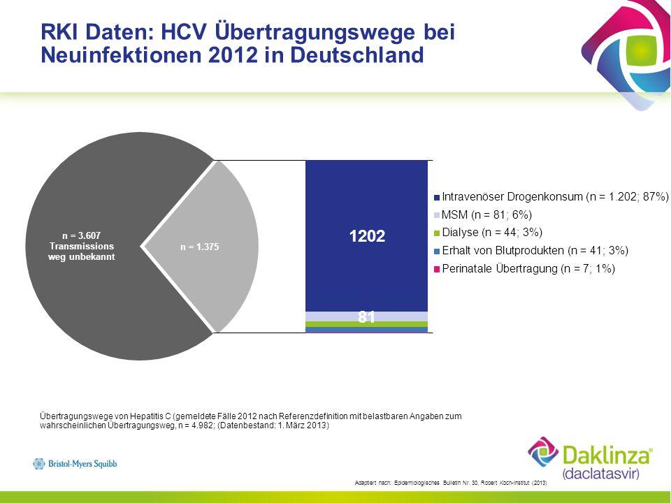 Daclatasvir (DCV): Schlüsselmerkmale Hoch selektiver HCV NS5A Replikationskomplex Inhibitor Hohe antivirale Aktivität (pikomolar EC50) in vitro Pan-genotypisches Potential in vitro gezeigt Einmal tägliche Einnahme – keine Dosisanpassung in Patienten mit Leberfunktionsstörung erforderlich Wenig Arzneimittelwechselwirkungen Die klinische Wirksamkeit wurde bei Patientenpopulationen mit hohem therapeutischen Bedarf nachgewiesen Daclatasvir wurde an über 5.500 Patienten untersucht, darunter waren 211 Patienten, die mit der Kombination Daclatasvir + Sofosbuvir behandelt wurden Sehr gute Verträglichkeit mit sehr geringen Abbruchraten Molekulargewicht: 738,88 g/mol Molekülformel: C40H50N8O6 DAKLINZA® Fachinformation, Stand 2014
