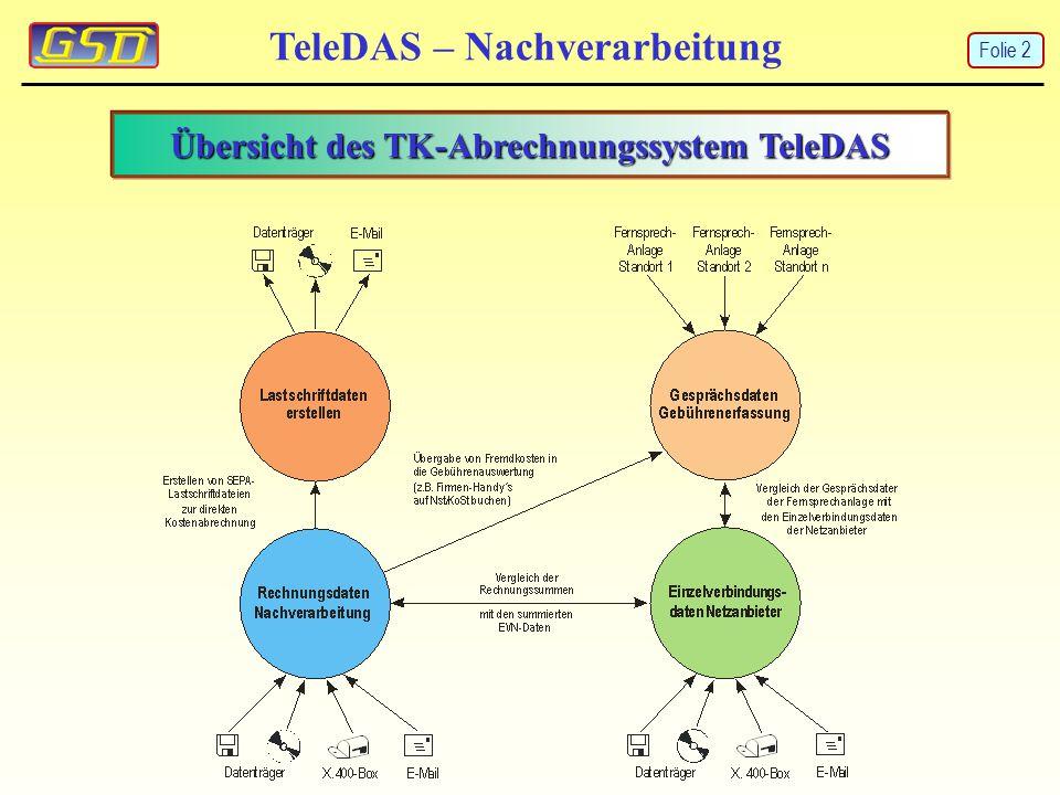 TeleDAS – Nachverarbeitung Übersicht des TK-Abrechnungssystem TeleDAS Folie 2