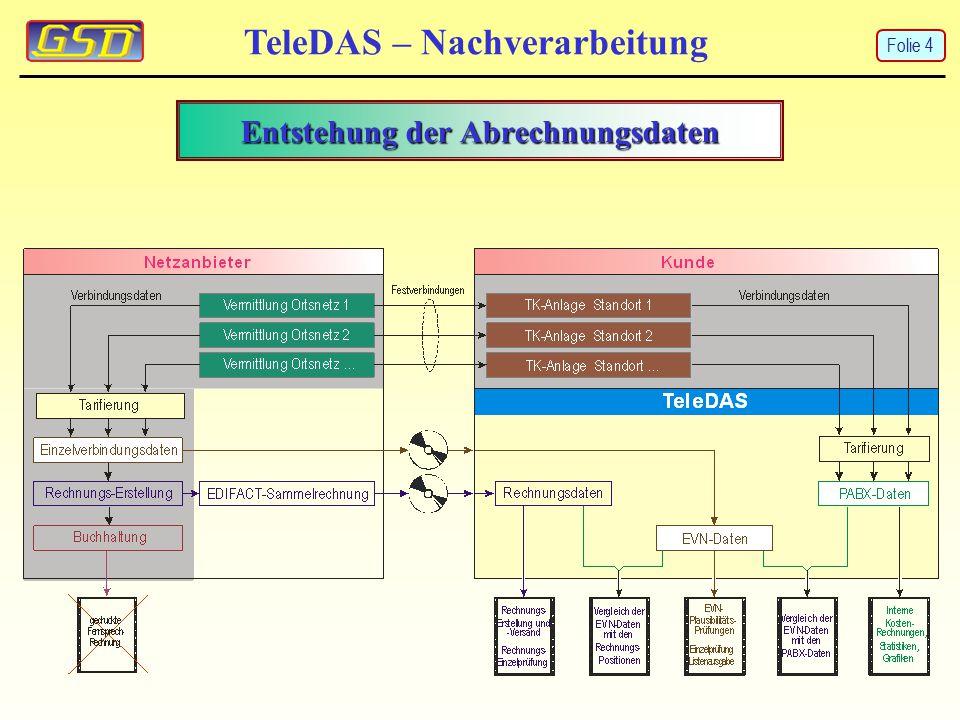 Entstehung der Abrechnungsdaten TeleDAS – Nachverarbeitung Folie 4