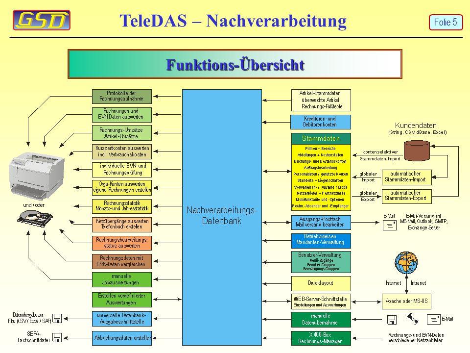 Funktions-Übersicht TeleDAS – Nachverarbeitung Folie 5