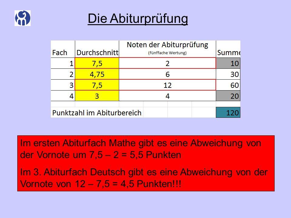 Die Abiturprüfung Es dürfen höchstens zwei Kurse mit einer Punktsumme unter 25 vorkommen, davon höchstens ein LK Im ersten Abiturfach Mathe gibt es eine Abweichung von der Vornote um 7,5 – 2 = 5,5 Punkten Im 3.
