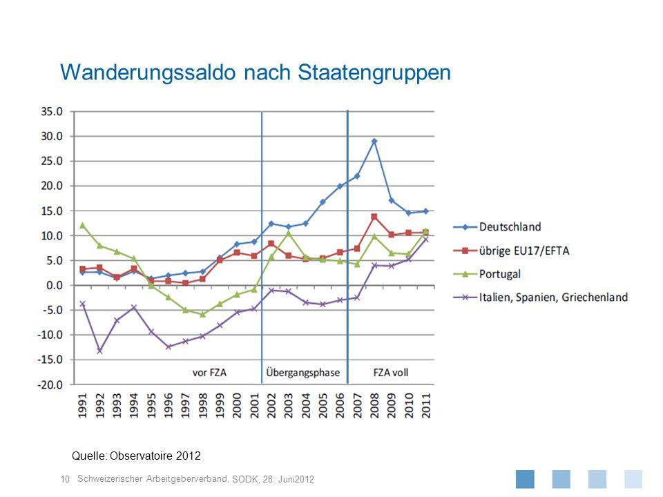 Schweizerischer Arbeitgeberverband, 10 SODK, 28. Juni2012 Wanderungssaldo nach Staatengruppen Quelle: Observatoire 2012