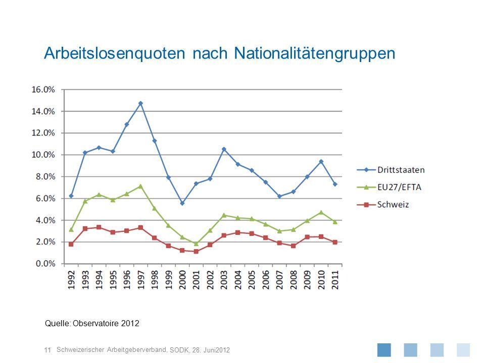 Schweizerischer Arbeitgeberverband, Arbeitslosenquoten nach Nationalitätengruppen SODK, 28. Juni2012 11 Quelle: Observatoire 2012