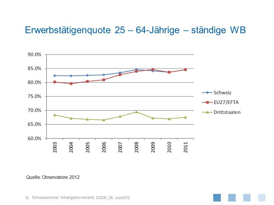 Schweizerischer Arbeitgeberverband, 12 SODK, 28. Juni2012 Erwerbstätigenquote 25 – 64-Jährige – ständige WB Quelle: Observatoire 2012