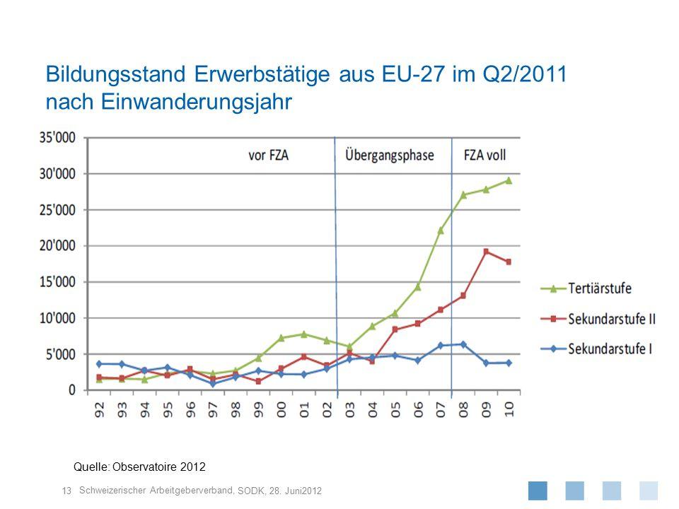 Schweizerischer Arbeitgeberverband, 13 SODK, 28. Juni2012 Bildungsstand Erwerbstätige aus EU-27 im Q2/2011 nach Einwanderungsjahr Quelle: Observatoire