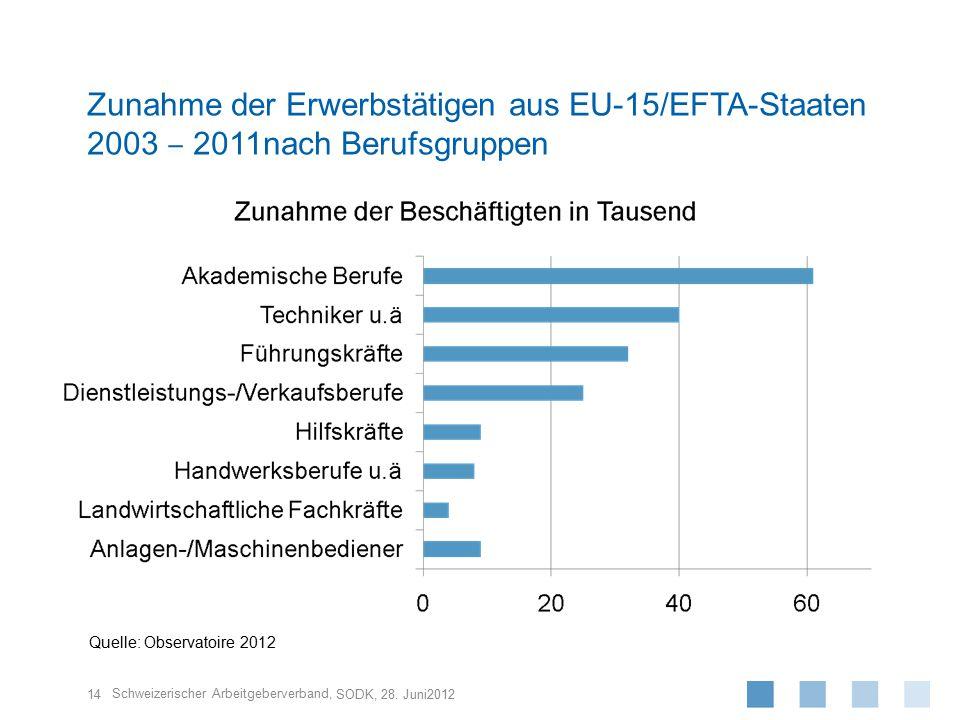 Schweizerischer Arbeitgeberverband, 14 SODK, 28. Juni2012 Zunahme der Erwerbstätigen aus EU-15/EFTA-Staaten 2003 ‒ 2011nach Berufsgruppen Quelle: Obse
