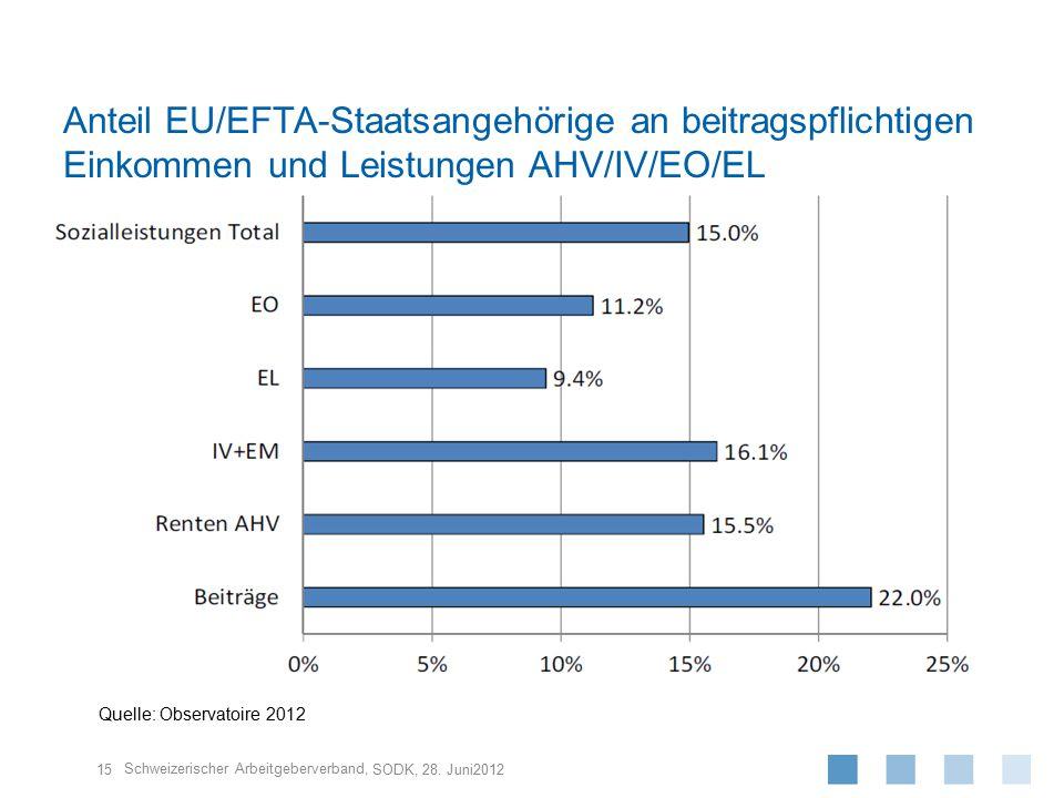 Schweizerischer Arbeitgeberverband, Anteil EU/EFTA-Staatsangehörige an beitragspflichtigen Einkommen und Leistungen AHV/IV/EO/EL SODK, 28. Juni2012 15