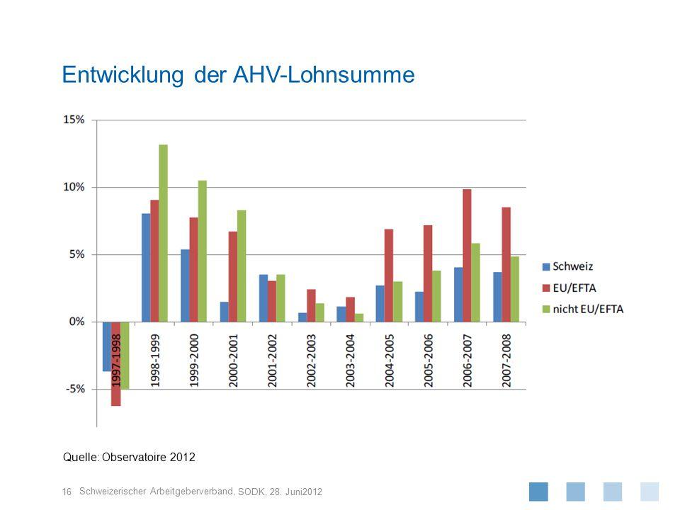 Schweizerischer Arbeitgeberverband, 16 SODK, 28. Juni2012 Entwicklung der AHV-Lohnsumme Quelle: Observatoire 2012