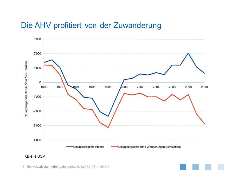 Schweizerischer Arbeitgeberverband, 17 SODK, 28. Juni2012 Die AHV profitiert von der Zuwanderung Quelle BSV