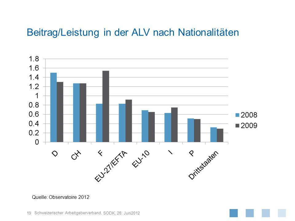 Schweizerischer Arbeitgeberverband, 19 SODK, 28. Juni2012 Beitrag/Leistung in der ALV nach Nationalitäten Quelle: Observatoire 2012