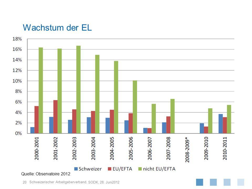 Schweizerischer Arbeitgeberverband, 20 SODK, 28. Juni2012 Wachstum der EL Quelle: Observatoire 2012
