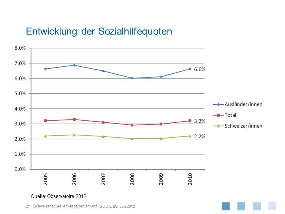Schweizerischer Arbeitgeberverband, 21 SODK, 28. Juni2012 Entwicklung der Sozialhilfequoten Quelle: Observatoire 2012
