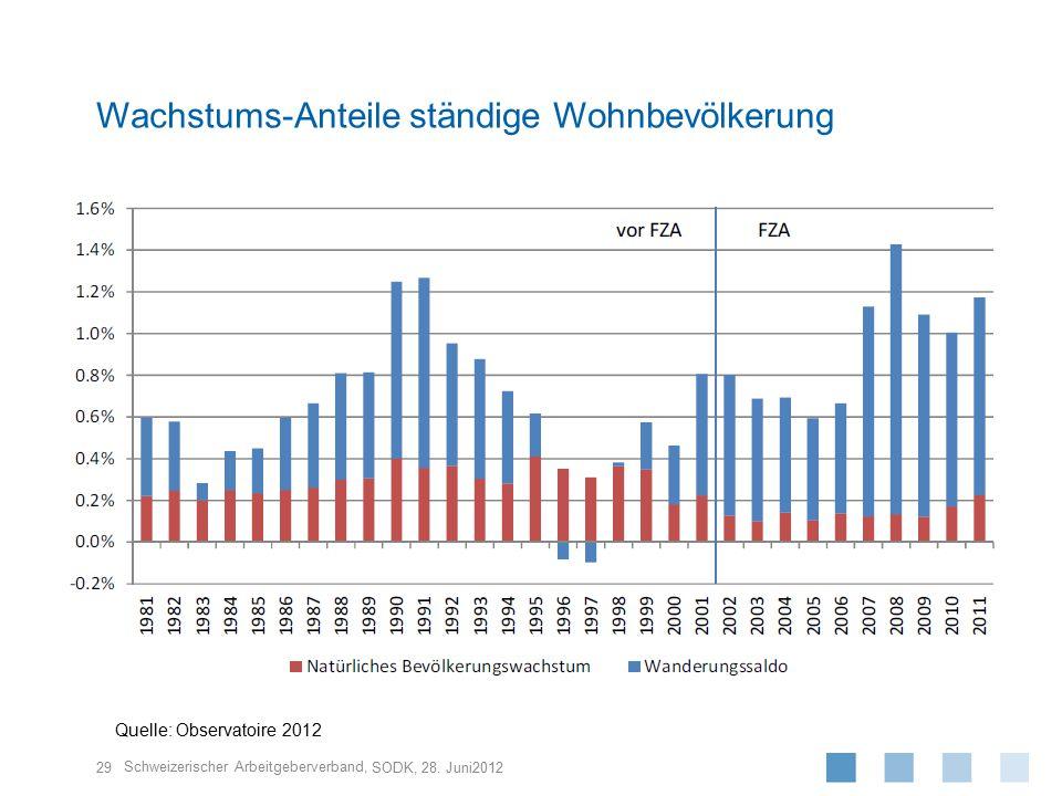 Schweizerischer Arbeitgeberverband, 29 SODK, 28. Juni2012 Wachstums-Anteile ständige Wohnbevölkerung Quelle: Observatoire 2012