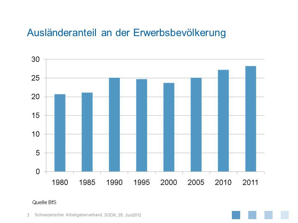 Schweizerischer Arbeitgeberverband, 3 SODK, 28. Juni2012 Ausländeranteil an der Erwerbsbevölkerung Quelle BfS