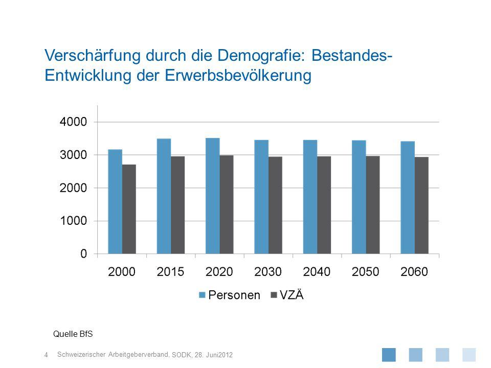 Schweizerischer Arbeitgeberverband, 4 SODK, 28. Juni2012 Verschärfung durch die Demografie: Bestandes- Entwicklung der Erwerbsbevölkerung Quelle BfS