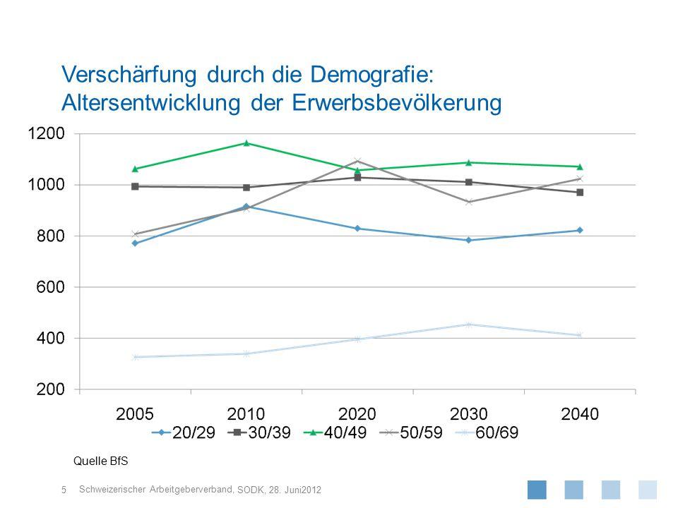 Schweizerischer Arbeitgeberverband, Verschärfung durch die Demografie: Altersentwicklung der Erwerbsbevölkerung 5 SODK, 28. Juni2012 Quelle BfS