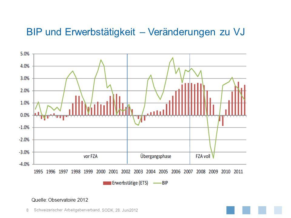Schweizerischer Arbeitgeberverband, 8 SODK, 28. Juni2012 BIP und Erwerbstätigkeit – Veränderungen zu VJ Quelle: Observatoire 2012