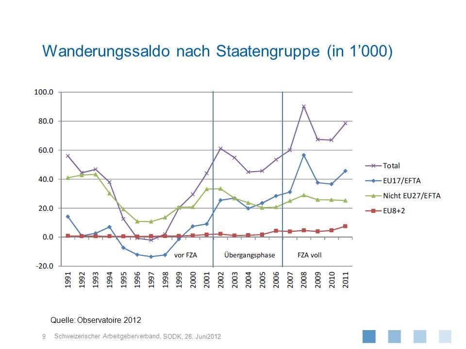 Schweizerischer Arbeitgeberverband, 10 SODK, 28.