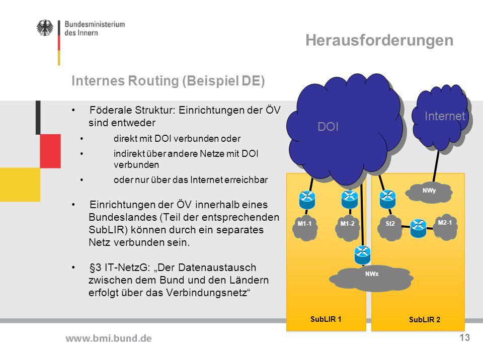 Herausforderungen Föderale Struktur: Einrichtungen der ÖV sind entweder direkt mit DOI verbunden oder indirekt über andere Netze mit DOI verbunden ode