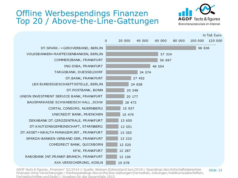 """Offline Werbespendings Finanzen Top 20 / Above-the-Line-Gattungen AGOF facts & figures """"Finanzen"""" Q2/2014 // Quelle: Nielsen (Datenstand Juni 2014) /"""