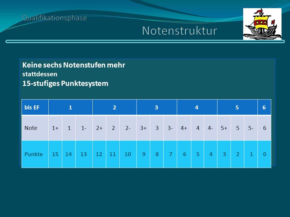 Keine sechs Notenstufen mehr stattdessen 15-stufiges Punktesystem bis EF123456 Note1+ 11-2+ 22-3+ 33-4+ 44-5+ 55- 6 Punkte151413121110 9 8 7 6 5 4 3 2