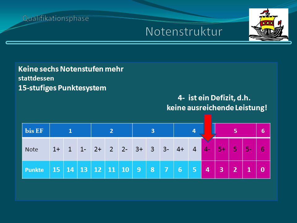 Keine sechs Notenstufen mehr stattdessen 15-stufiges Punktesystem 4- ist ein Defizit, d.h. keine ausreichende Leistung! bis EF123456 Note 1+ 11-2+ 22-