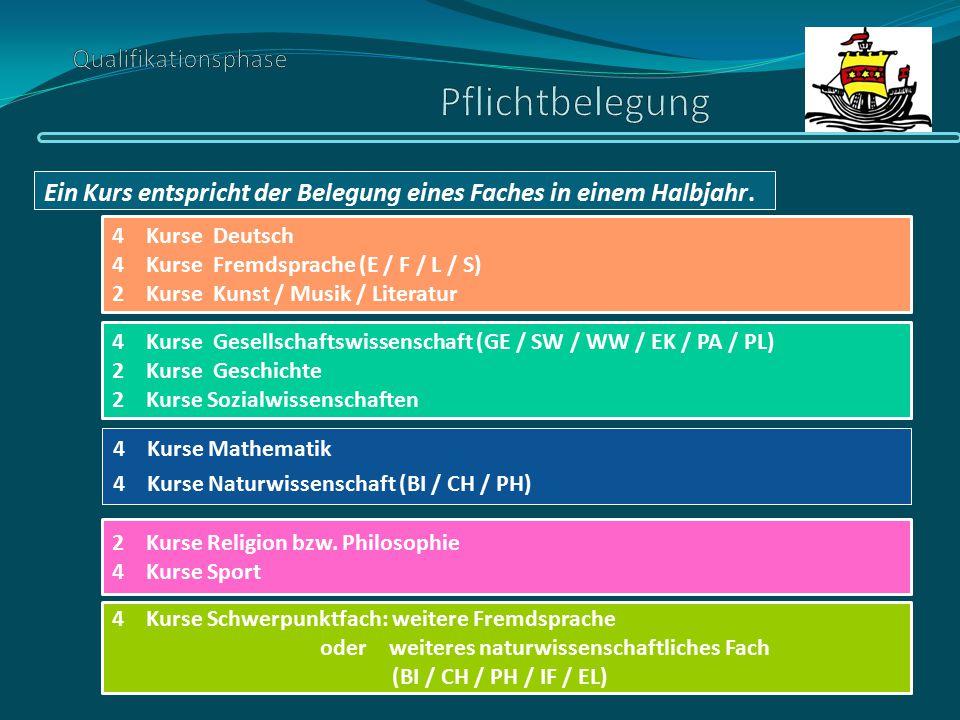 4 Kurse Mathematik 4 Kurse Naturwissenschaft (BI / CH / PH) Ein Kurs entspricht der Belegung eines Faches in einem Halbjahr. 4 Kurse Deutsch 4 Kurse F