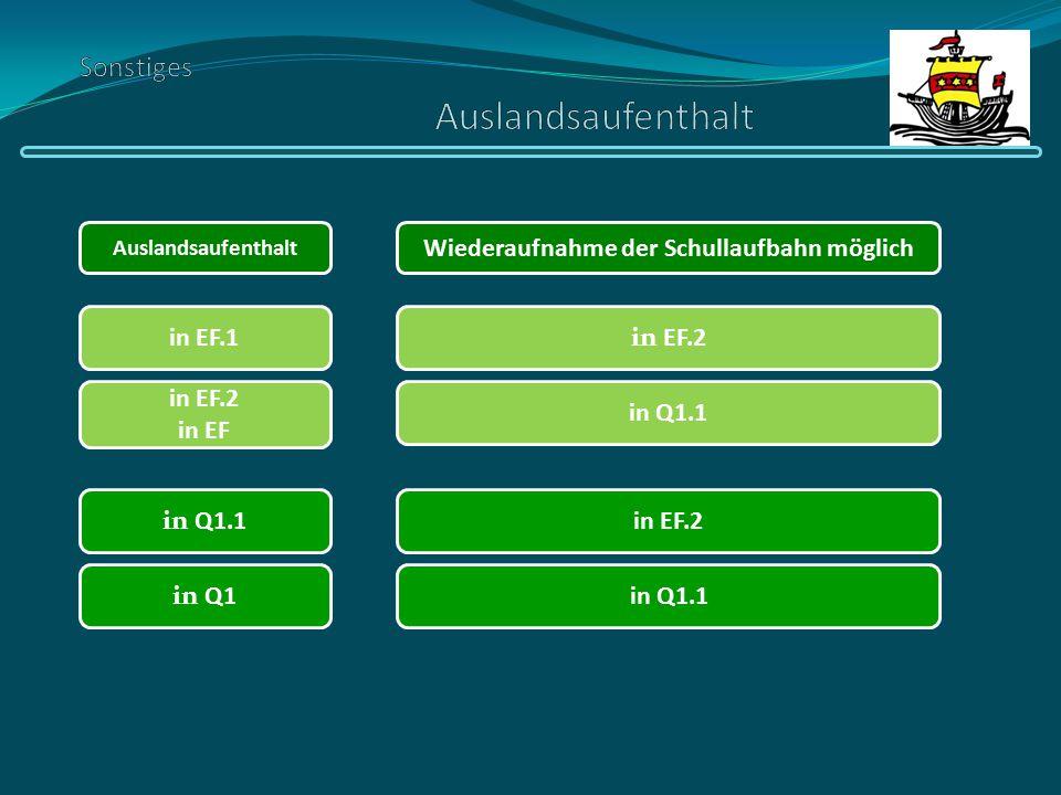 in EF.1 Wiederaufnahme der Schullaufbahn möglich in EF.2 in EF Auslandsaufenthalt in EF.2 in Q1.1 in EF.2 in Q1in Q1.1