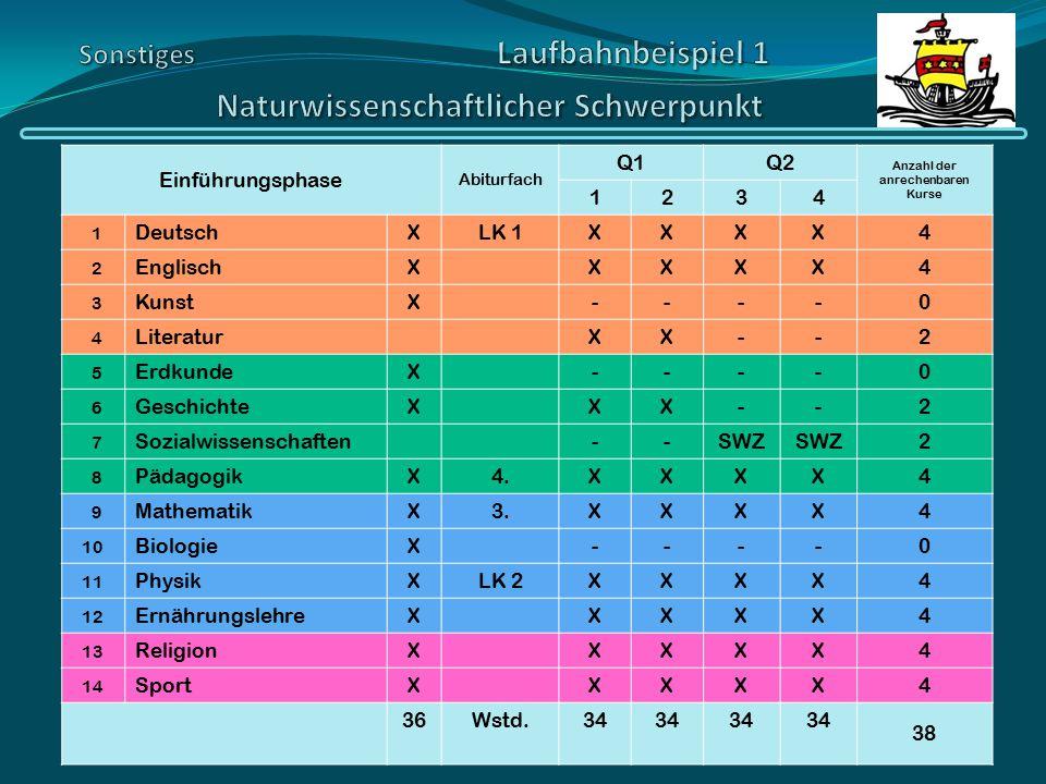 Einführungsphase Abiturfach Q1Q2 Anzahl der anrechenbaren Kurse 1234 1 DeutschXLK 1XXXX4 2 EnglischXXXXX4 3 KunstX----0 4 LiteraturXX--2 5 ErdkundeX--