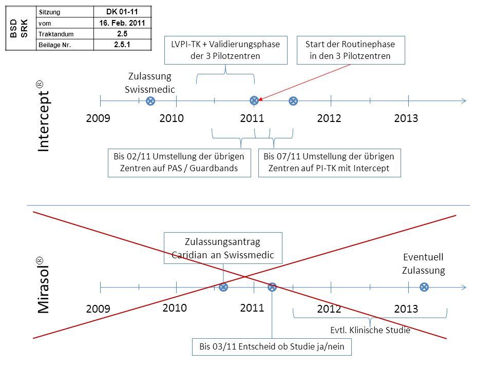 20092010 2013 2009 2011 2012 20112010 2012 LVPI-TK + Validierungsphase der 3 Pilotzentren Intercept  Mirasol  Zulassung Swissmedic Evtl. Klinische S