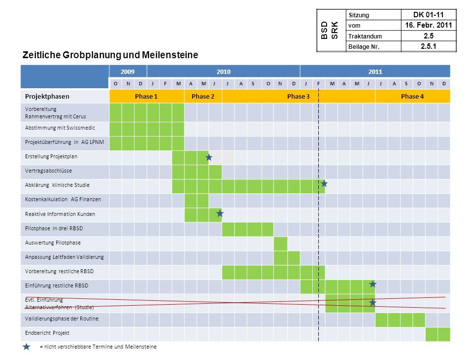 200920102011 ONDJFMAMJJASONDJFMAMJJASOND ProjektphasenPhase 1Phase 2Phase 3Phase 4 Vorbereitung Rahmenvertrag mit Cerus Abstimmung mit Swissmedic Proj
