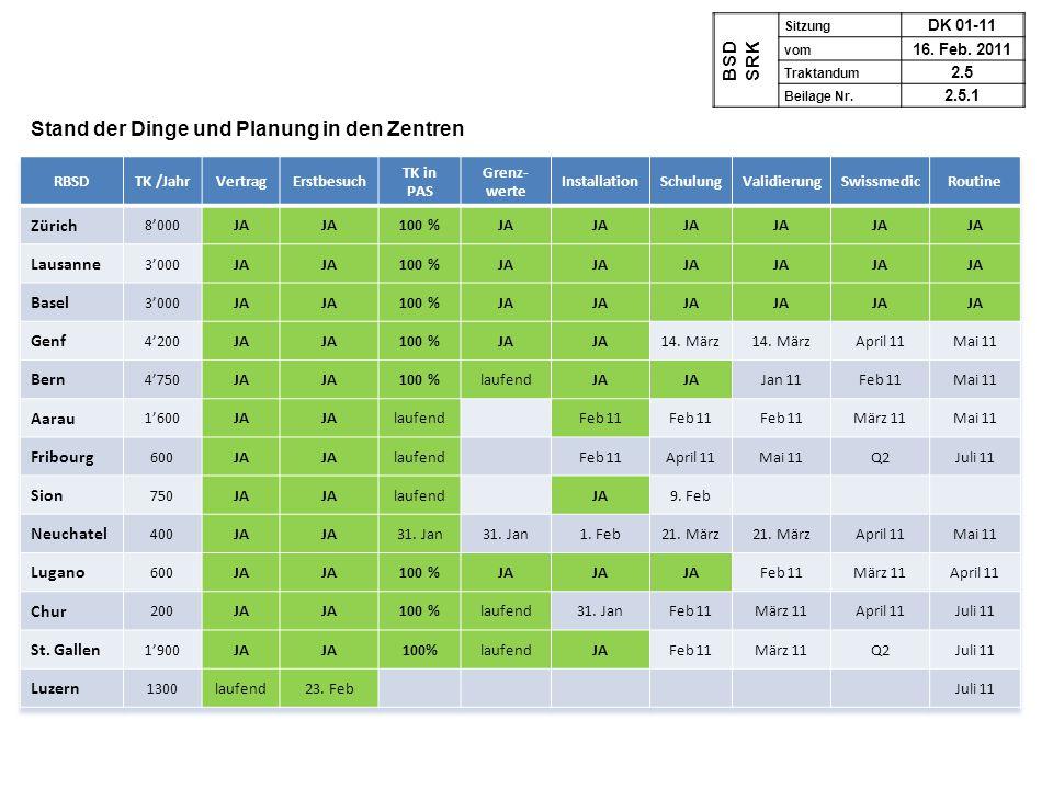 BSDSRK Sitzung DK 01-11 vom 16. Feb. 2011 Traktandum 2.5 Beilage Nr. 2.5.1 Stand der Dinge und Planung in den Zentren