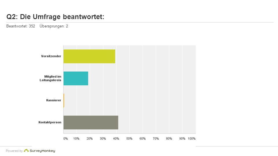 Powered by Q2: Die Umfrage beantwortet: Beantwortet: 352 Übersprungen: 2