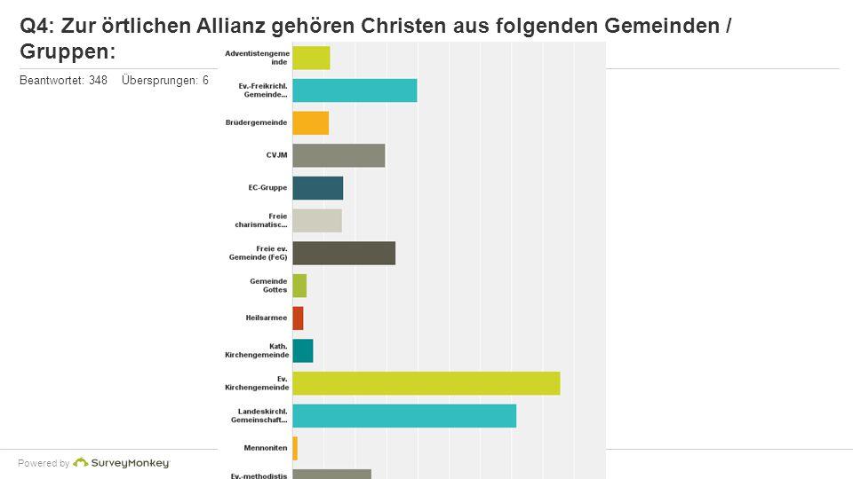 Powered by Q4: Zur örtlichen Allianz gehören Christen aus folgenden Gemeinden / Gruppen: Beantwortet: 348 Übersprungen: 6