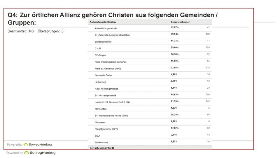Powered by Q16: Heft zur AGW - die Gebetsanliegen sind für mich/uns...